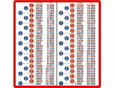 Decimal Fractions Metric Conversion Charts Tool Box Refrigerator Shop Magnet