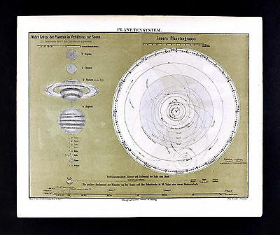 1875 Meyer Map Astronomy Solar System Planet Orbits Sun Earth Venus Mars Saturn