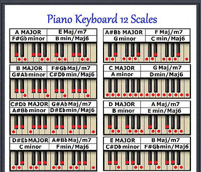 PIANO KEYBOARD 12 SCALES CHART - EVERY NOTE FOR ANY KEY - SM