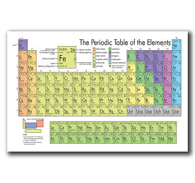 E2791 Art Periodic Table Of The Elements Pop Poster Hot Gift  24X36 40Inch