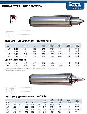 Royal Spring Type Live Center Mt2 Cnc Point 10532