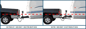 Weight Distribution System Hitch