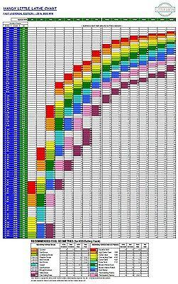 Wall Chart For Metal Lathe Milling Machine For Bridgeport Hardinge Rockwell Etc