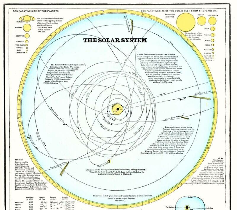 1898 Solar System Map  Planets Tidal Chart Lunar Eclipse Sun Mercury ORIGINAL