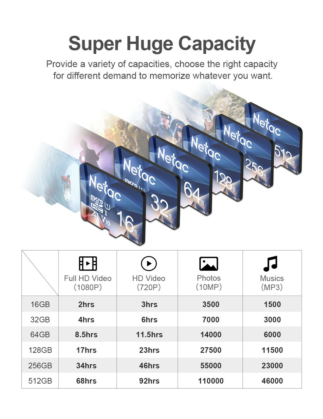Netac 32GB-256GB Micro SD Card Class 10 U3 100mb/s Memory Card for Phone/Camera
