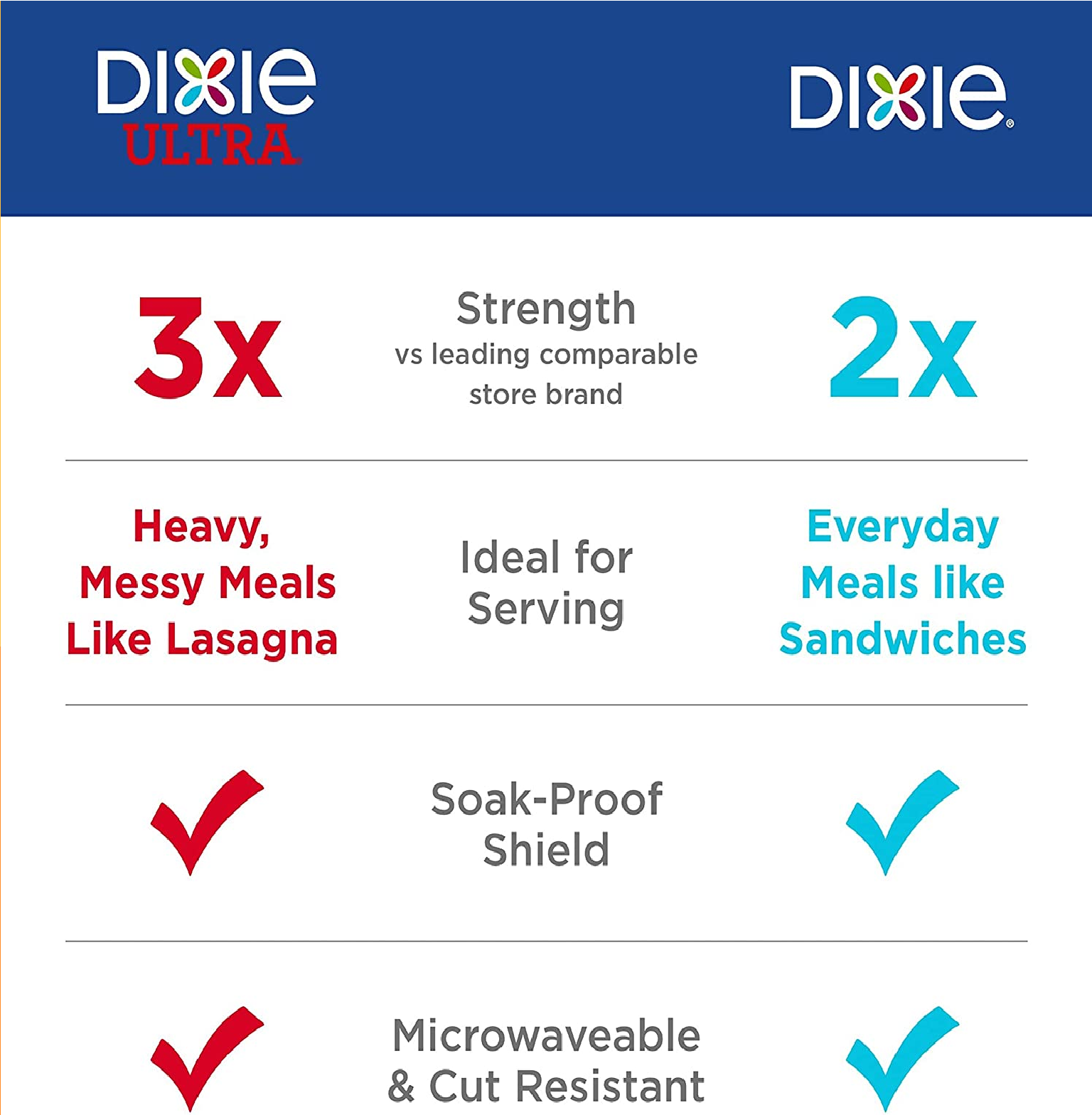 Dixie Dinner Size, Disposable Plates, 220 Count Total Paper Plates10 1/16  - $25.00