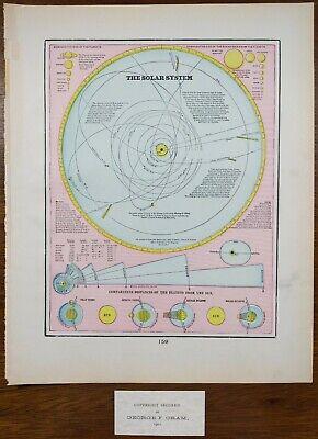Vintage 1901 SOLAR SYSTEM Astronomy Print ~ Old Antique Original EARTH MOON SUN