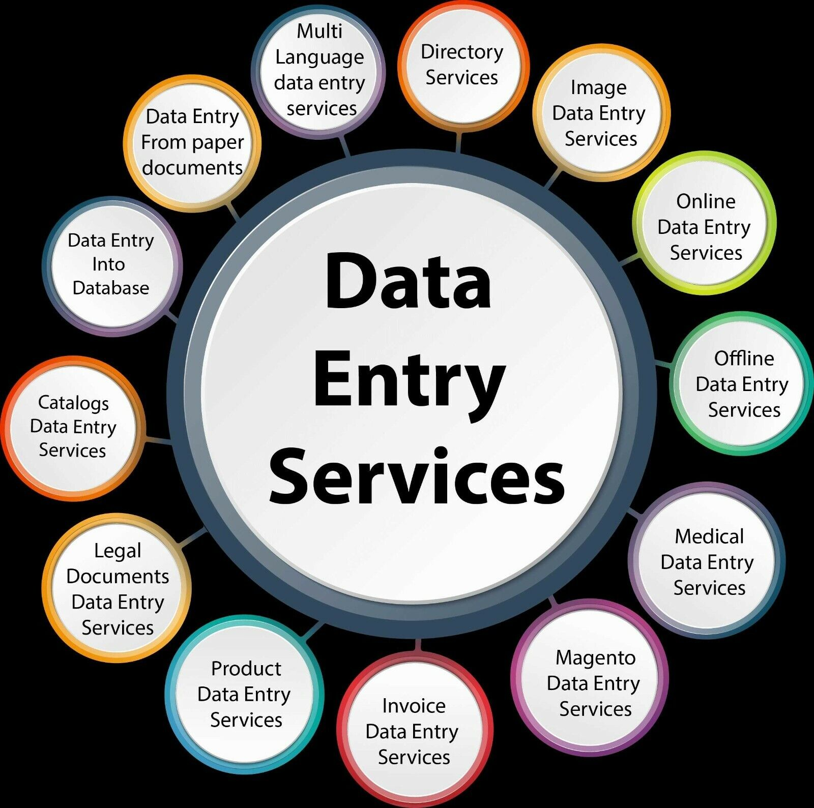 I Will Work As Your Assistant - Perfect Data Entry And Web Research - $9.99