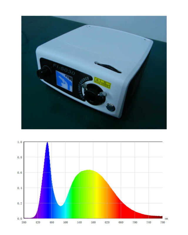 Color selectable LED Light Source, 200 lumens