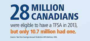 Catch up on Your TFSA Contributions Today