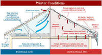 Attic Ventilation , Insulation & Vapor Barrier Services