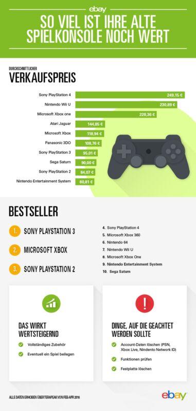 Preisindex für Spielekonsolen