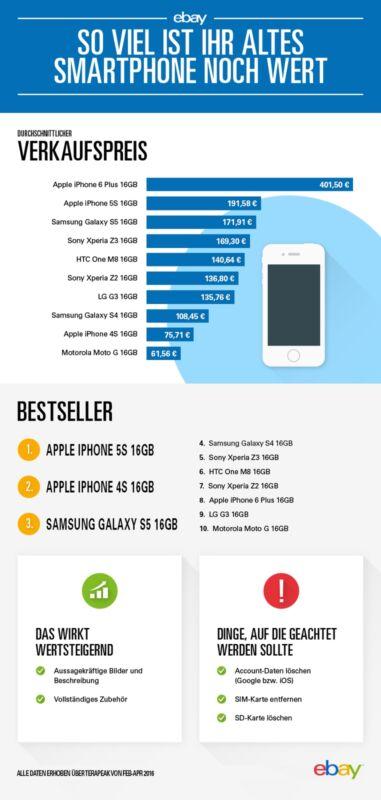 Preisindex für Smartphones