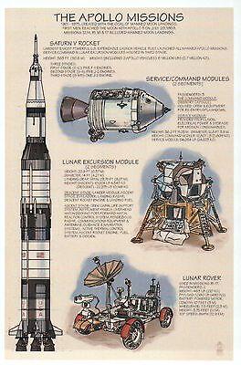 The Apollo Missions, NASA Saturn Rocket, Lunar Rover etc. --- Technical Postcard
