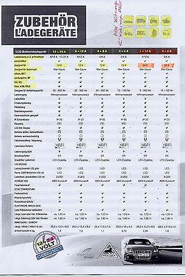 Ladegeräte 12 Volt / 24Volt Infoblatt