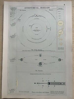 1891 Solar System Astronomical Hand Coloured Chart by G.W. Bacon