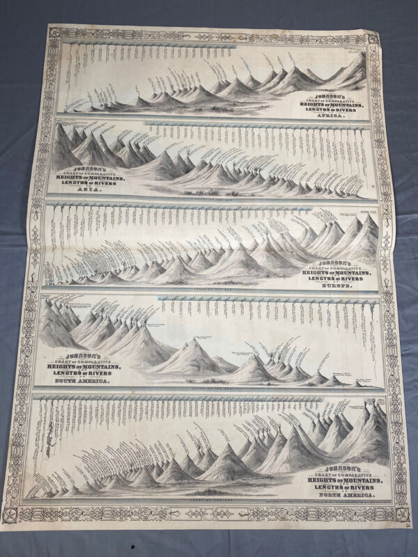 Rare 1864 Map feat. 5 Continents Longest Rivers & Highest Mountains, Johnson Map