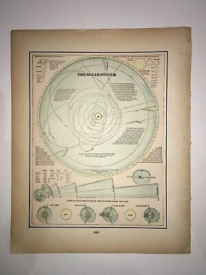 1894 The Solar System Chart  Original Crams