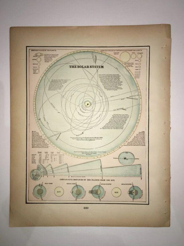 1894 The Solar System Chart  Original Crams