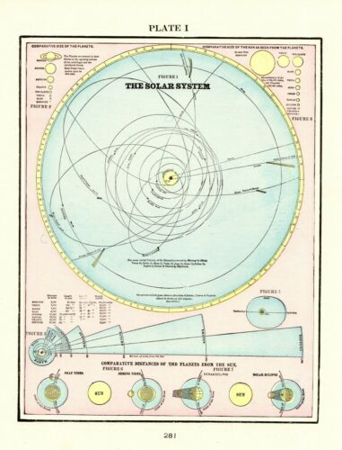 1901 Antique ASTRONOMY Print  SOLAR System Sun Planets Gallery Wall Art 8340