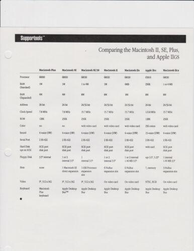 Comparing the Macintosh II, SE, Plus, and Apple IIGS  (1 page)