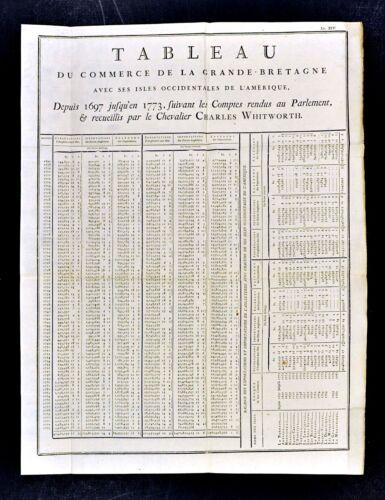 1779 Document Import Export Chart Great Britain and West Indies Bermuda Jamaica