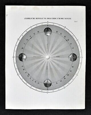 1872 Muller Astronomy Map Earth's Orbit Sun Seasons Rotation Equinox Solstices