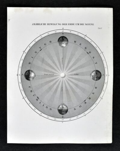 1872 Muller Astronomy Map Earth