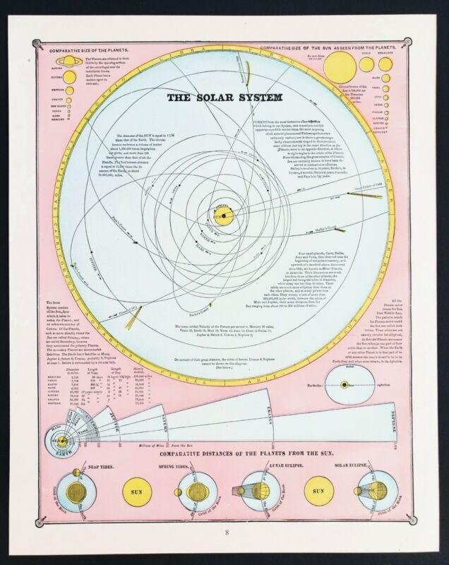 1885 Solar System Map Lunar Eclipse Solar Earth Mars Sun Moon ORIGINAL