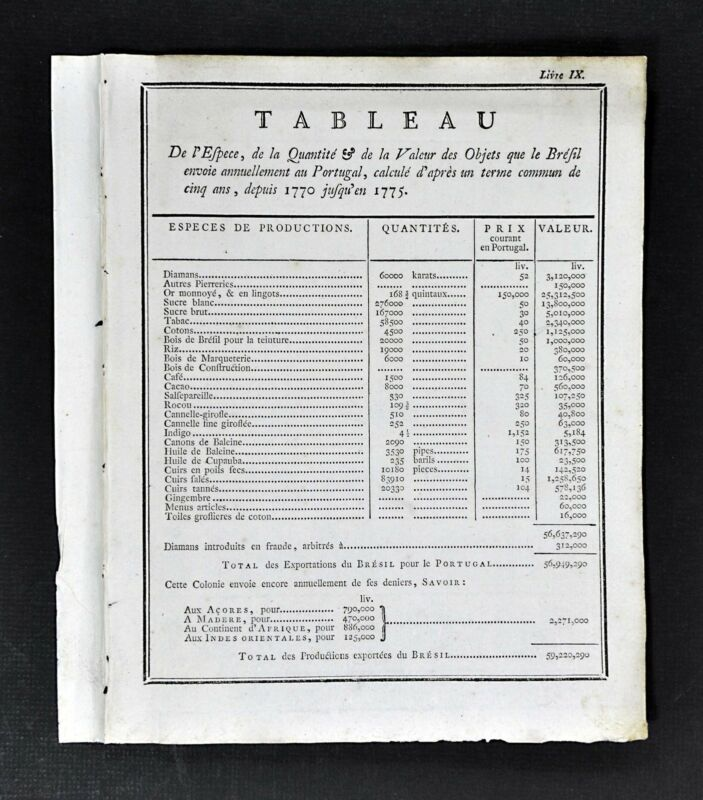 1779 Document Chart - Exports Brazil to Portugal - Diamonds Sugar Coffee Cacao