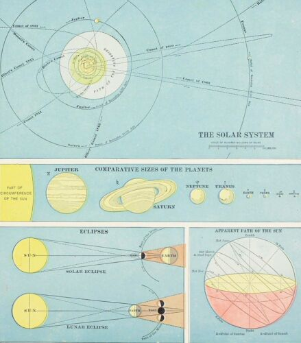 1906 Solar System Map Eclipses Planets Space Path of Sun ORIGINAL RARE