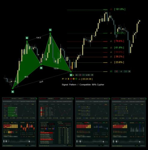 Harmonic Patterns On Steroids - Master. Forex MT4 indicator. Best trading tools.
