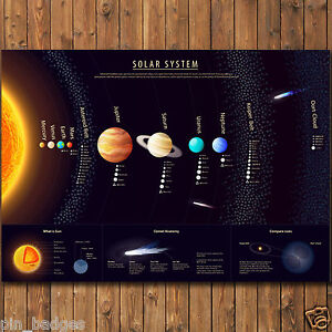 THE SOLAR SYSTEM SUN PLANETS LEARNING EDUCATIONAL POSTER WALL CHART A2 d1673