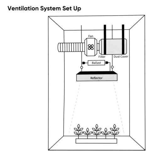 Air Filtration Kit 276 CFM Inline Fan 4 Carbon Filter 8 Feet of Ducting Combo Air Ventilation & Extraction