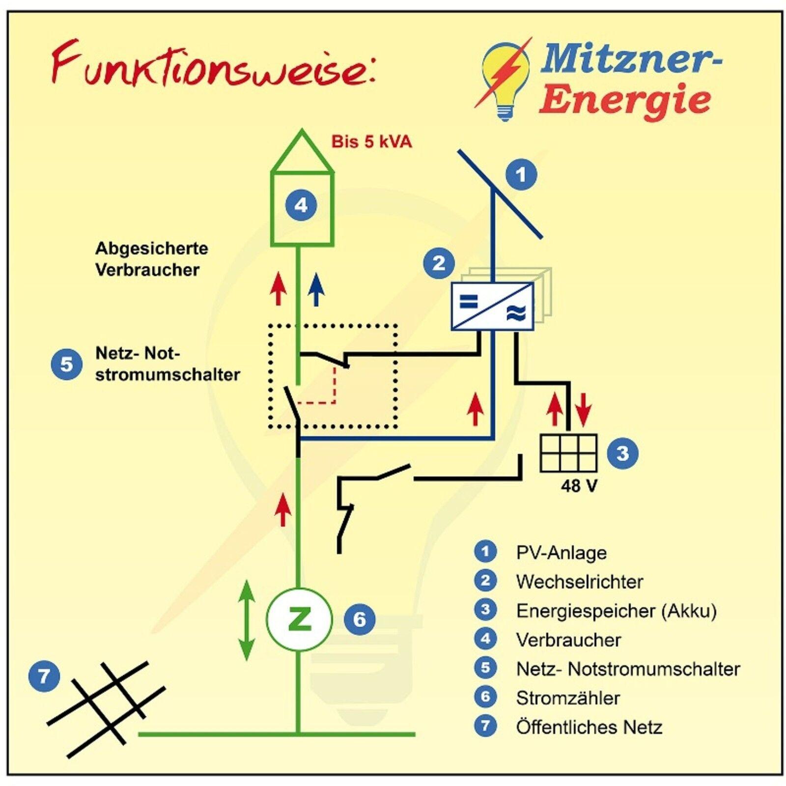 effekta ax k wechselrichter deutscher hersteller hybrid insel photovoltaik solar eur 429 00. Black Bedroom Furniture Sets. Home Design Ideas