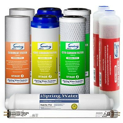 iSpring 7-Stage RO 1-Year Replacement Filter Pack#F10KU, Fit
