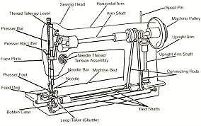 Sewing Machine Servicing & Repairs Kitchener / Waterloo Kitchener Area image 1