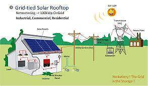 Residential and Comm Solar PV plants at Most Affordable rates Strathfield Strathfield Area Preview