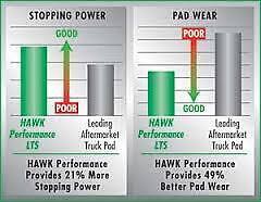 Disc Brake Pad Premium OES Rear Hawk Perf 771033