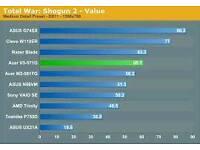 Acer Aspire v3-571G i5 Swap