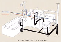 General Plumbing Services Residential