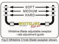 Astra g rear antiroll bar (whiteline)