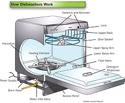Dishwasher Installation and General Services