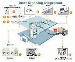 Air Duct Cleaning Flat Rate Special Offer [ 416-277-4616 ] Oakville / Halton Region Toronto (GTA) image 5