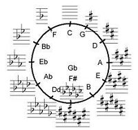 Music Theory, Sight Singing and Ear Training