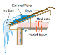 Ice dam removal  starting  at $150