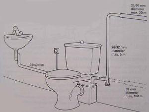 saniflo repairs service saniflo toilet system repair unblock blocked saniflo macerator repairs