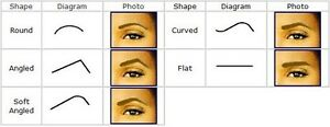 Eye Brow Threading and Correcting Prospect Prospect Area Preview