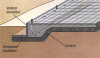 Garage Engineered Slab Design Services