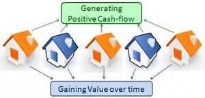 Cash Flow Properties| Rental Guarantee